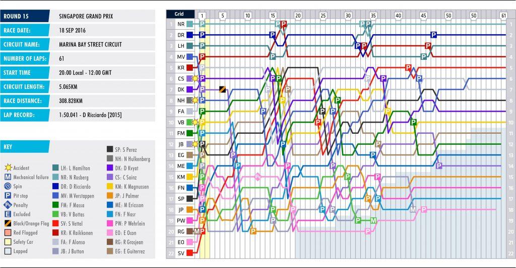 15-singapore-lap-chart