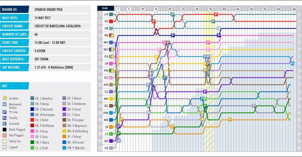 05-spain-lap-chart_1