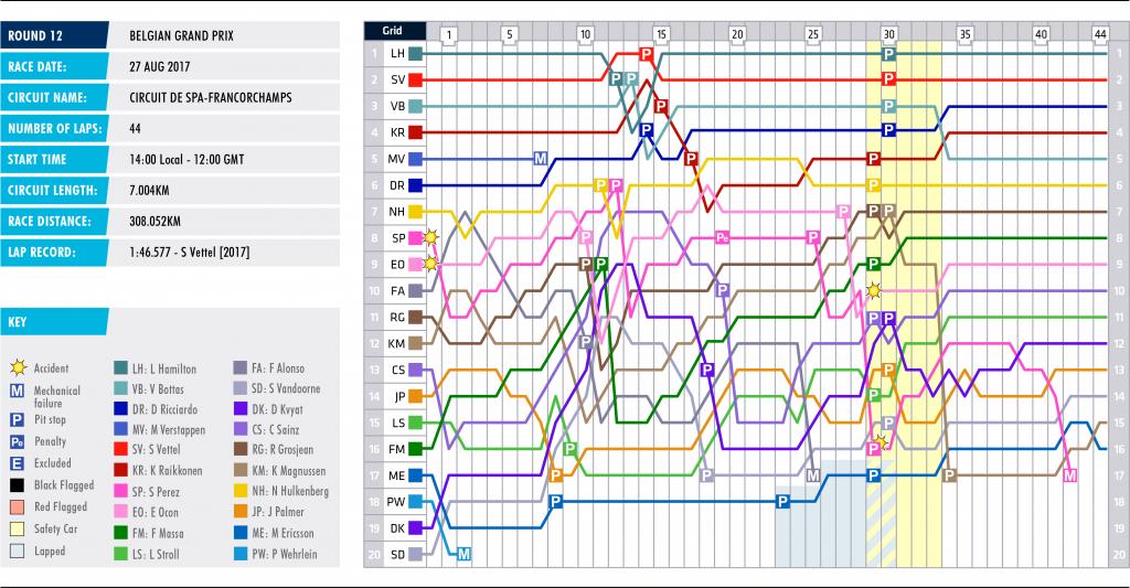 12-belgium-lap-chart_0