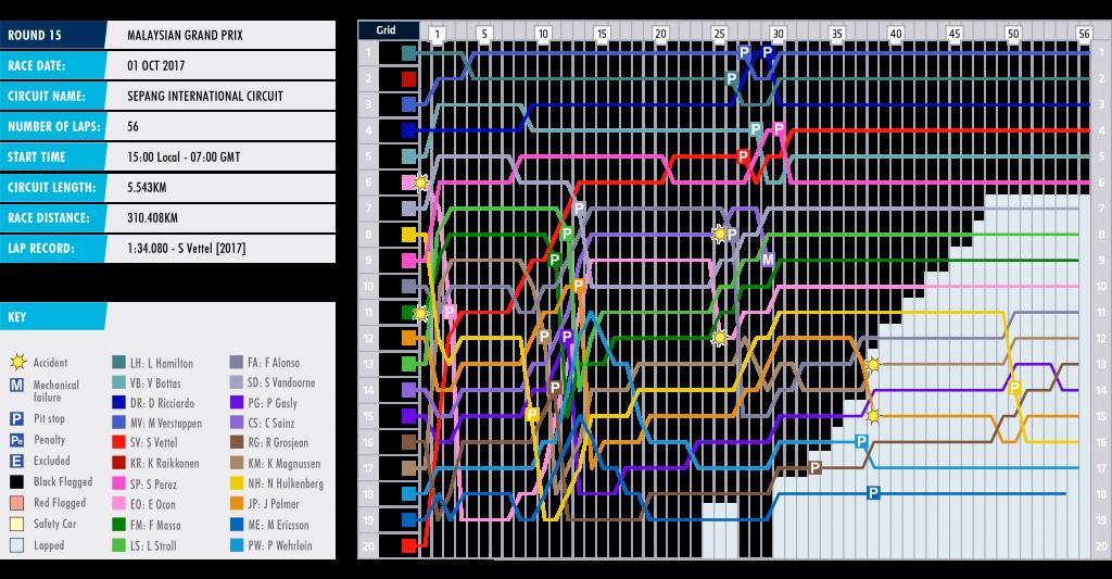 15-malaysia-lap-chart