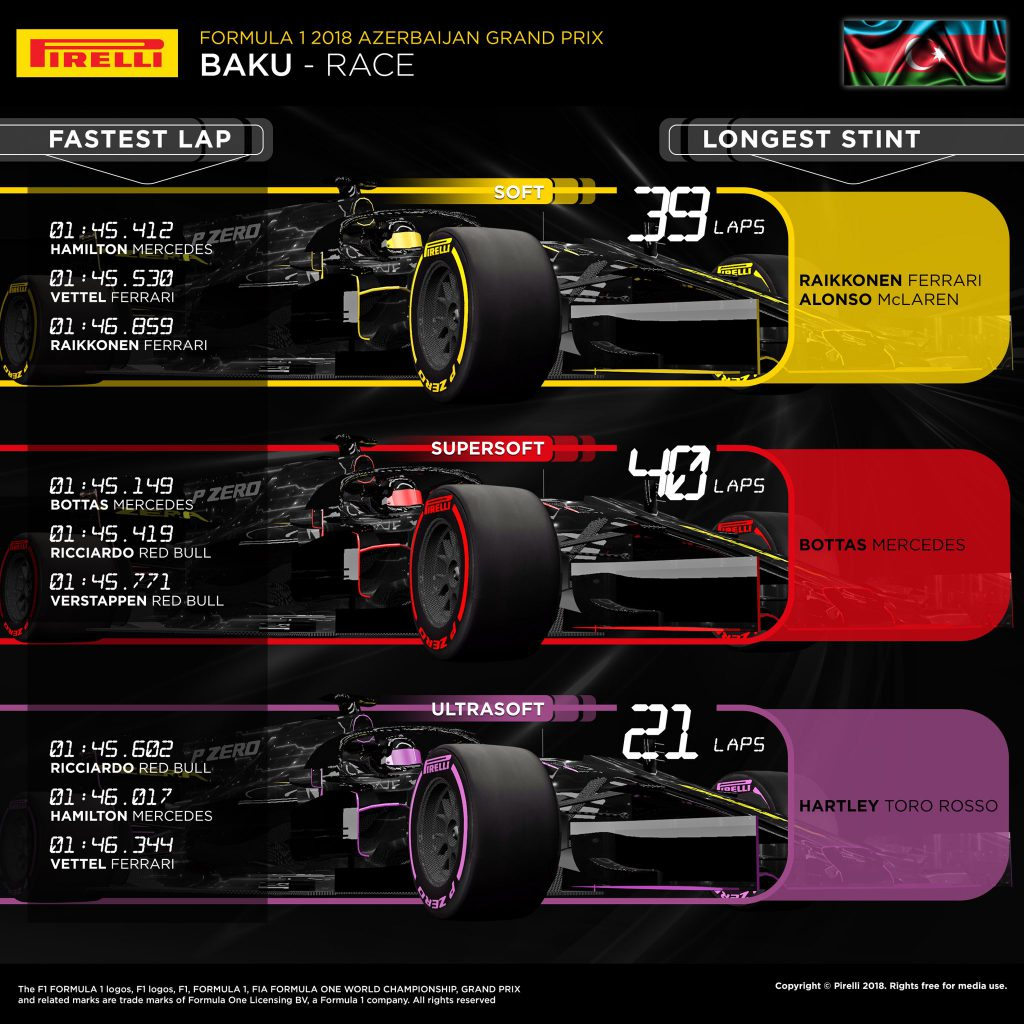 azerbaijan grand prix 2018 the f1 strategy report. Black Bedroom Furniture Sets. Home Design Ideas