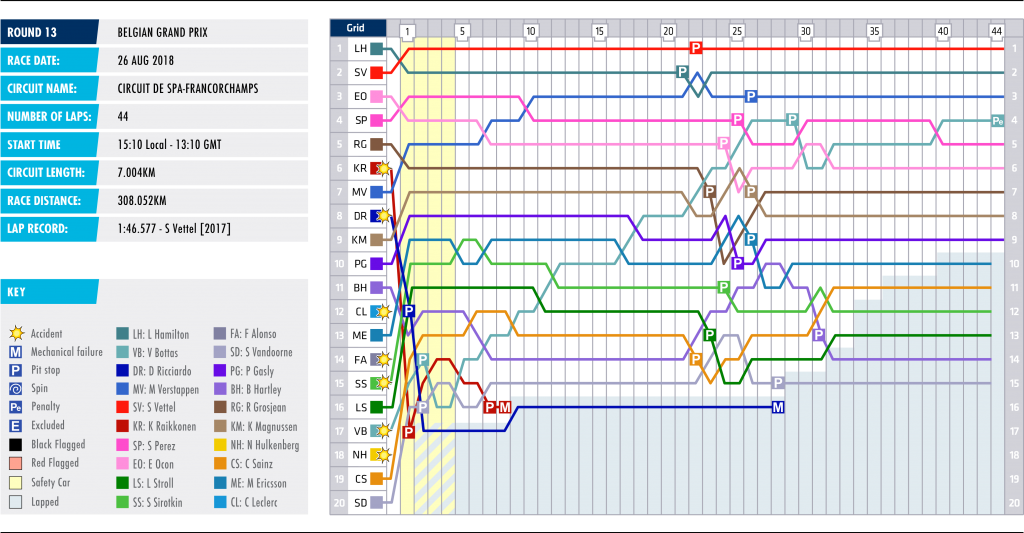 13-belgium-lap-chart